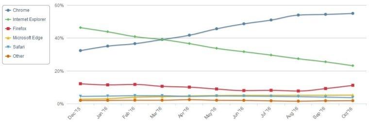 Statistiche NetMarketShare