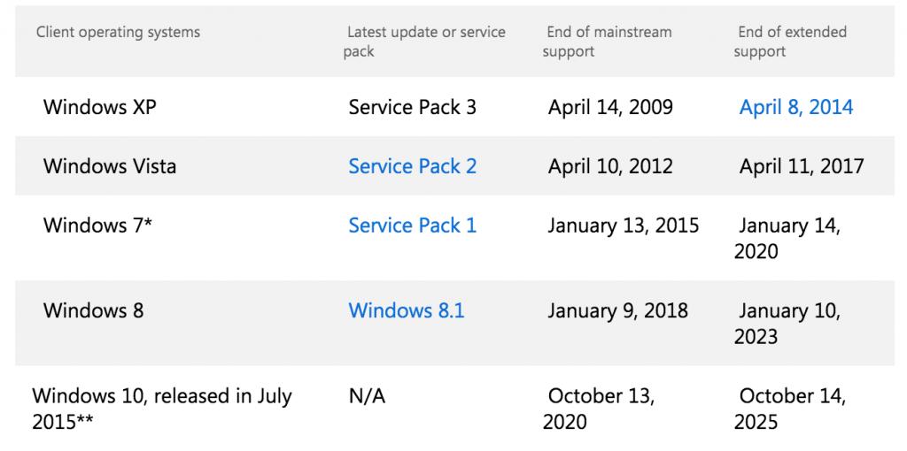 Supporto Microsoft OS