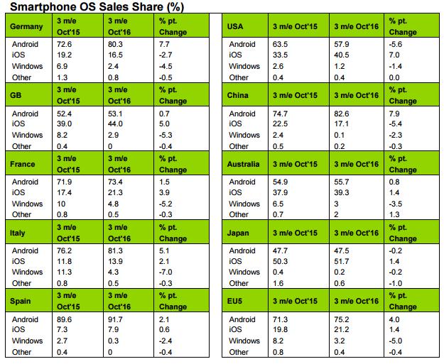 Market Share OS mobili - Dati Kantar ottobre 2016