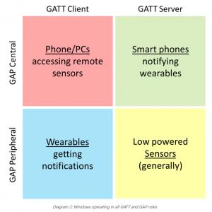 GATT Server in Windows 10