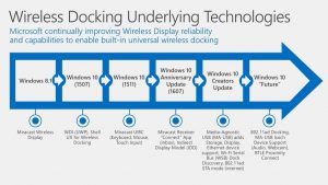 Wireless Display Technologies