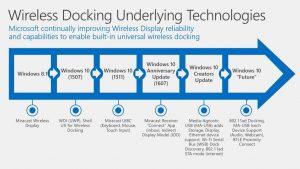 Wireless Display Technologies