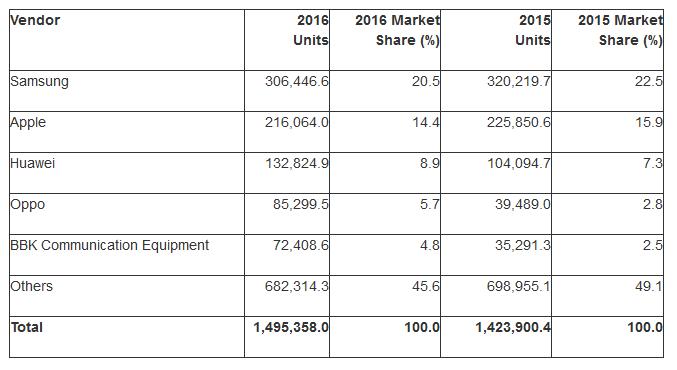 Device mobili venduti nel 2016 - Dati Gartner