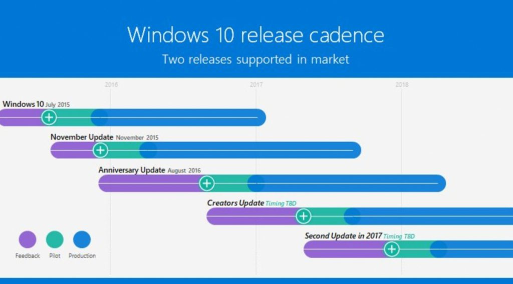 Timeline release di Windows 10