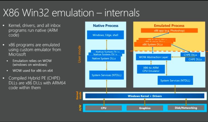 Windows 10 emulation sistems