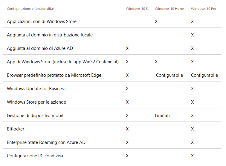 Differenze tra Windows 10 S, Windows 10 Home e Windows 10 Pro