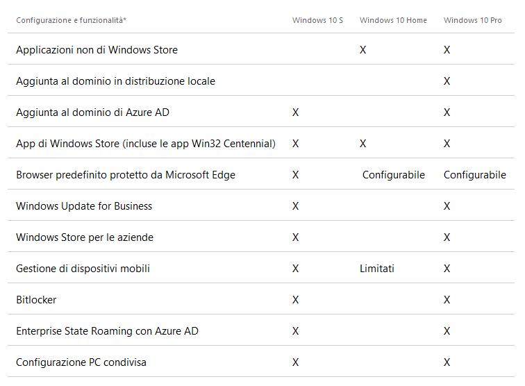 Differenze tra Windows 10 S, Windows 10 Home e Windows 10 Pro