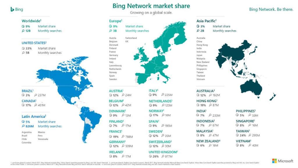 Bing - Global Market Share