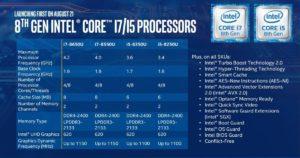 Gamma di CPU Intel Core di 8^ Generazione