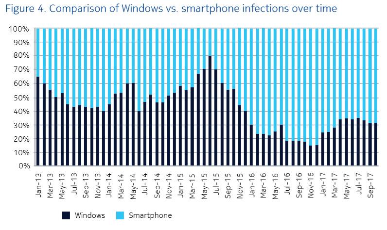 Nokia Threat Intelligence Report