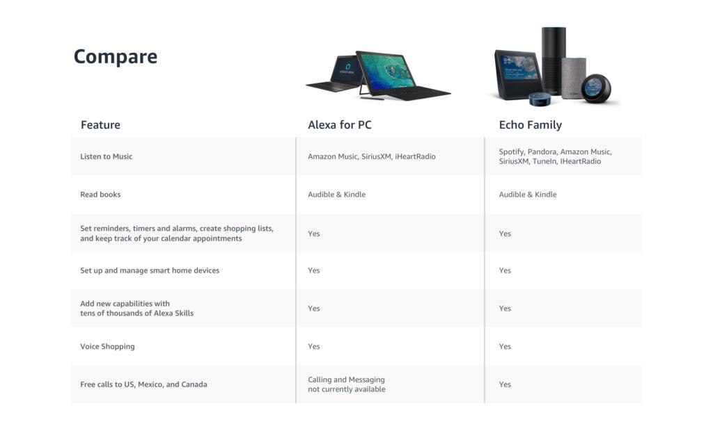 Nuovi dettagli su Alexa per PC Windows 10