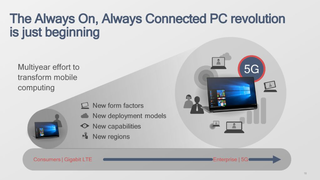 The Always Connected PC Revolution