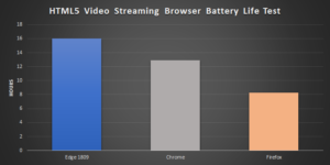Test durata batteria browser web